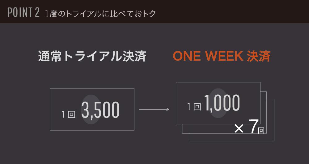 1週間で7000円なので、1度のトライアルに比べてお得